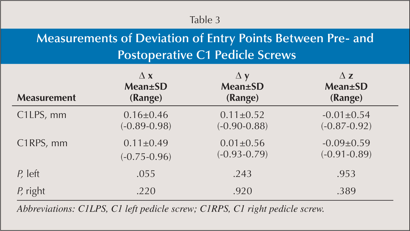 Measurements of Deviation of Entry Points Between Pre- and Postoperative C1 Pedicle Screws