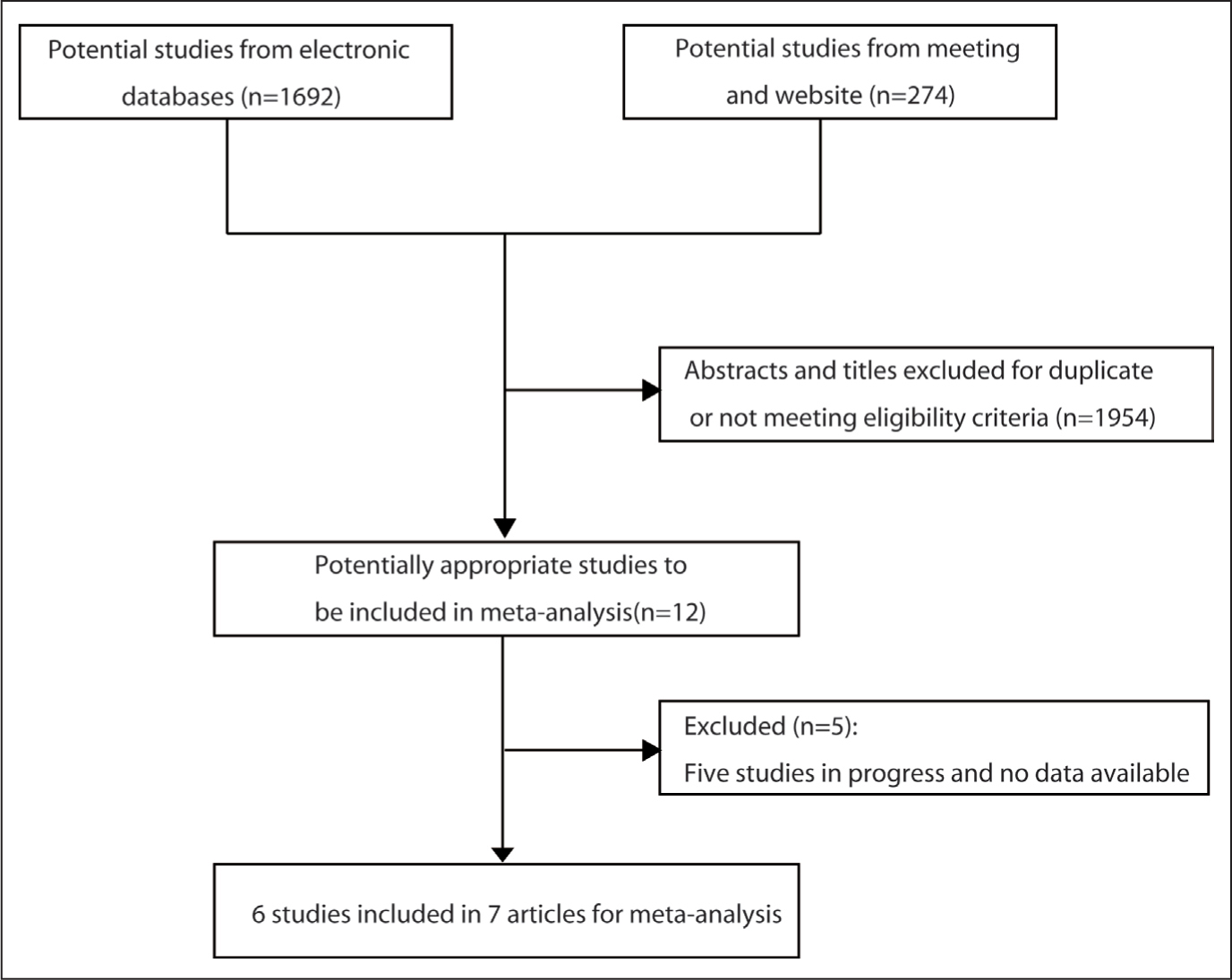 Flow diagram of the studies search and selection process.