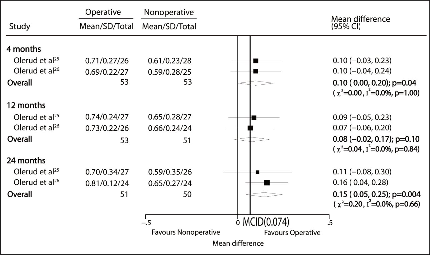 EQ-5D scores after operative and nonoperative treatment. Abbreviations: CI, confidence interval; MCID, minimally clinically important difference.