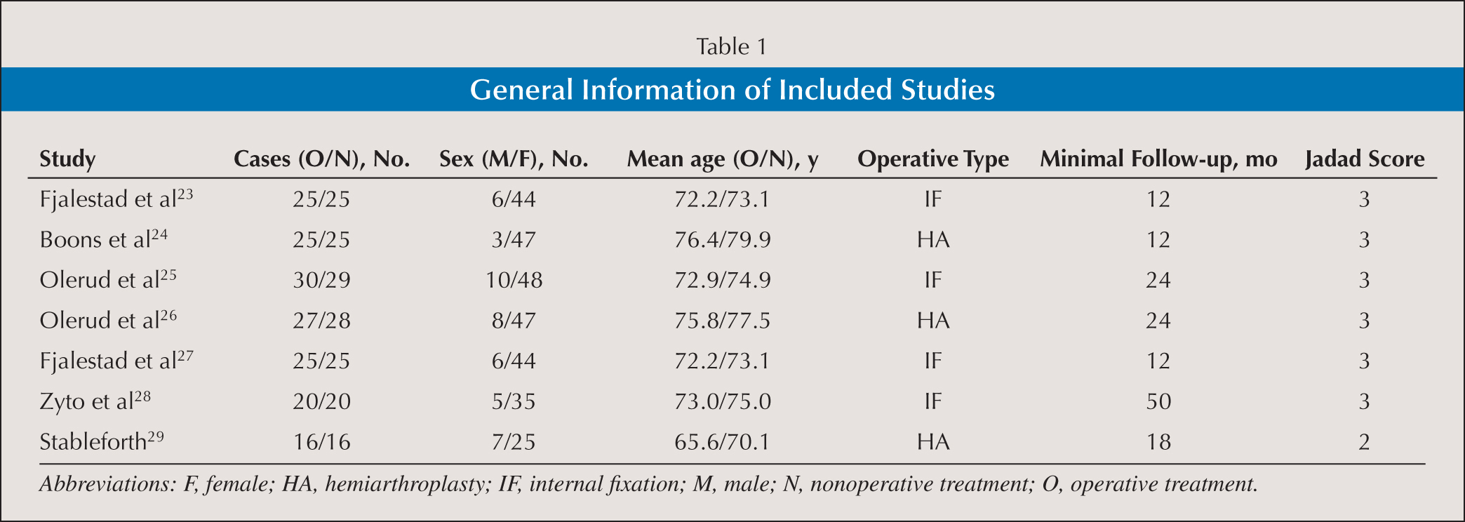 General Information of Included Studies