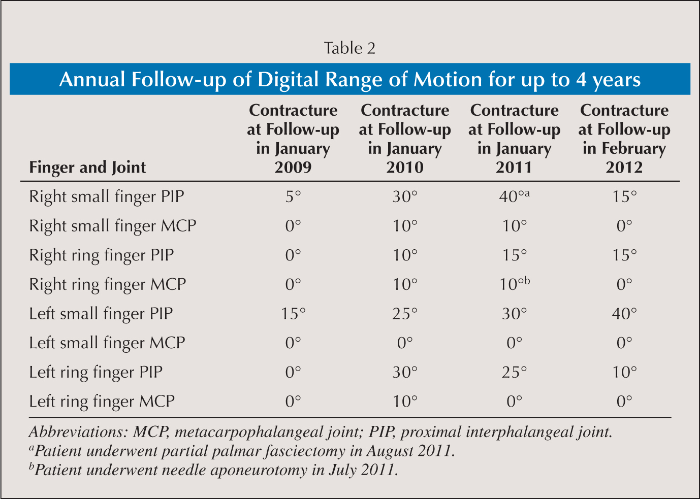 Annual Follow-up of Digital Range of Motion for up to 4 years