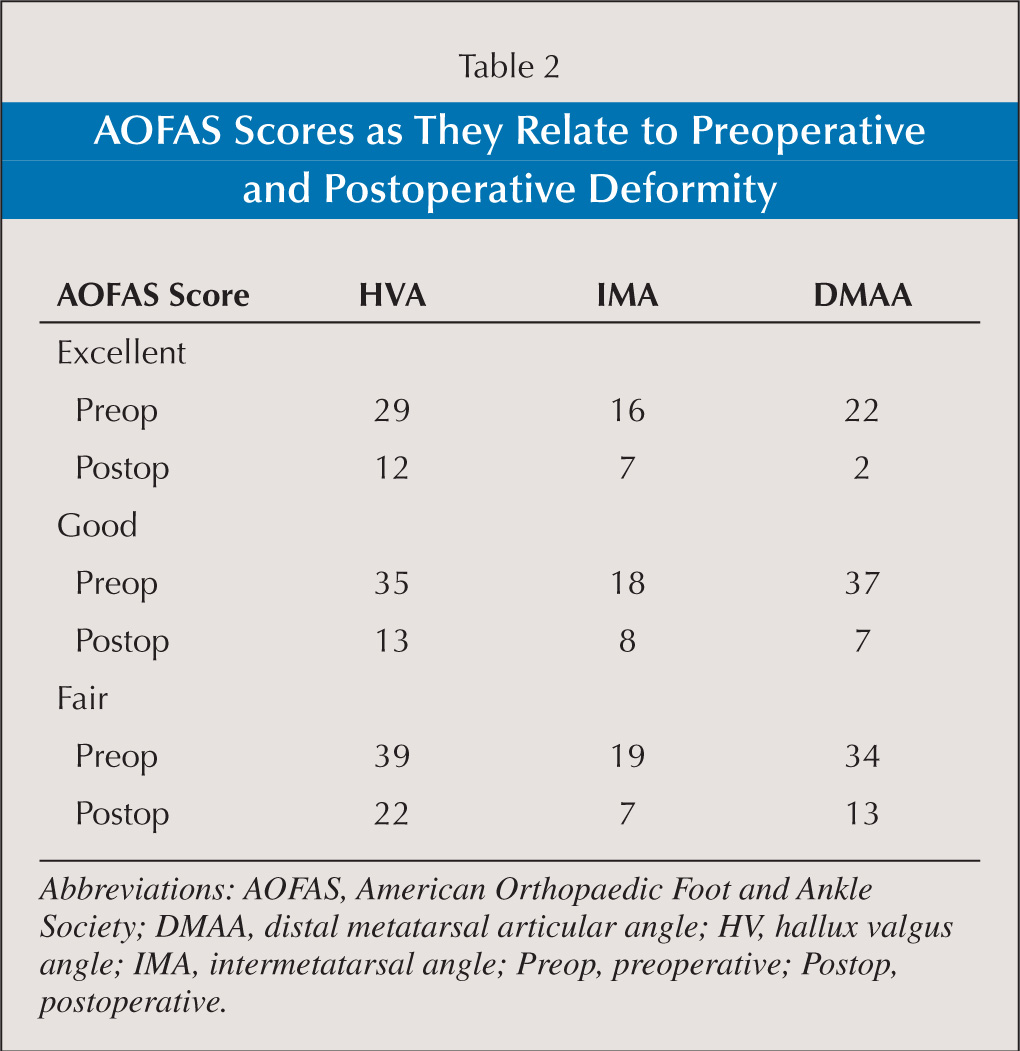 AOFAS Scores as They Relate to Preoperative and Postoperative Deformity