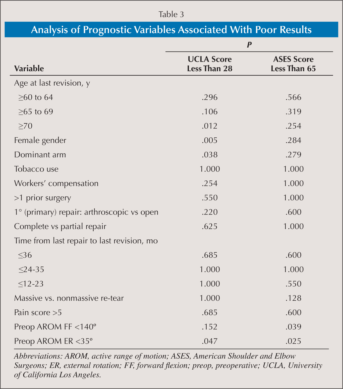 Analysis of Prognostic Variables Associated With Poor Results