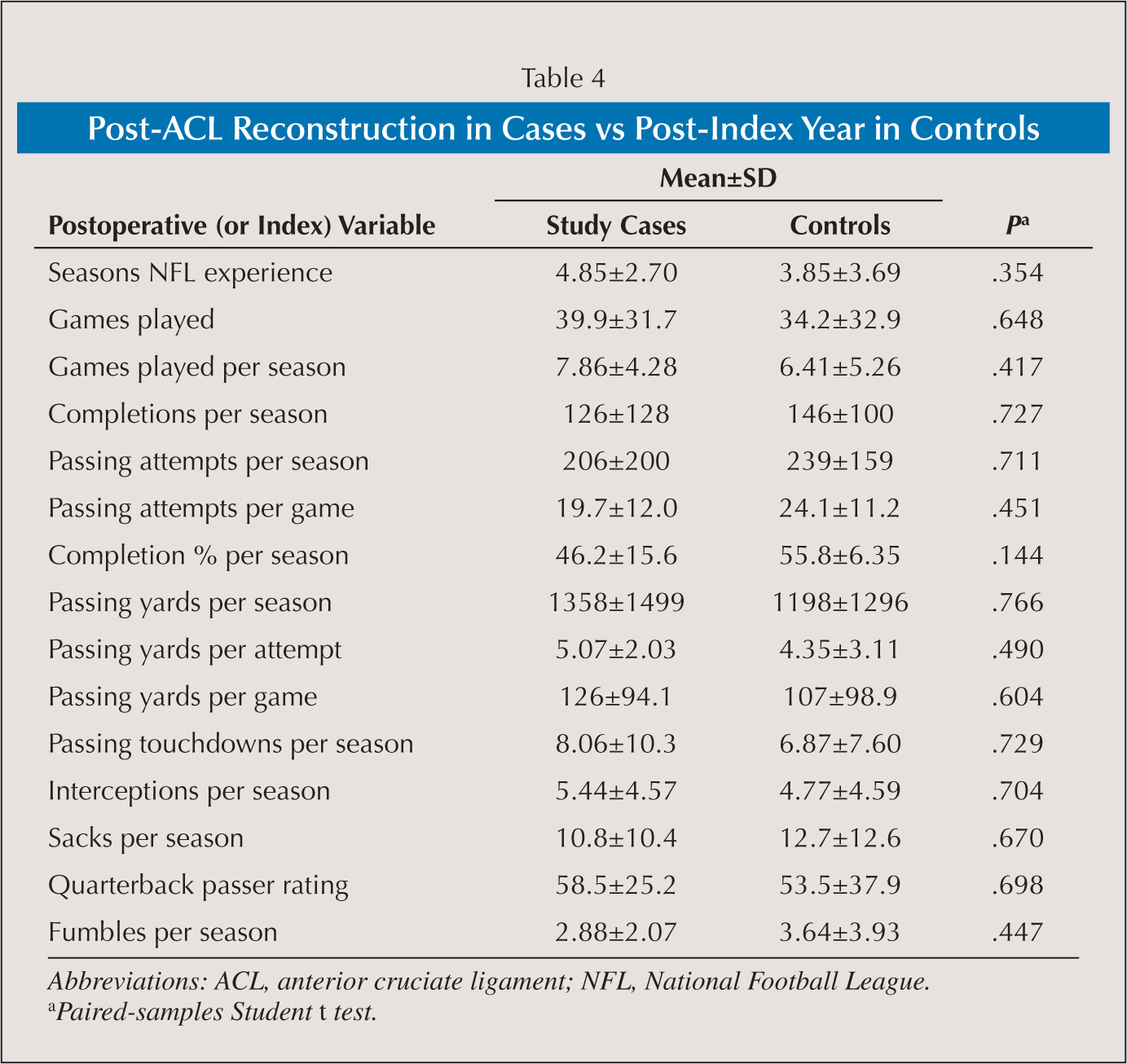 Post-ACL Reconstruction in Cases vs Post-Index Year in Controls