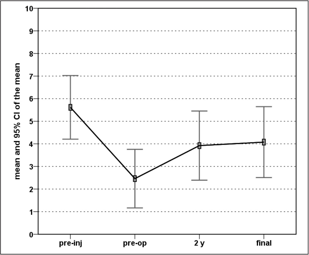 Tegner score improvement: evaluation at preinjury (pre-inj), pre-treatment (pre-op), 2-year follow-up, and final long-term follow-up.