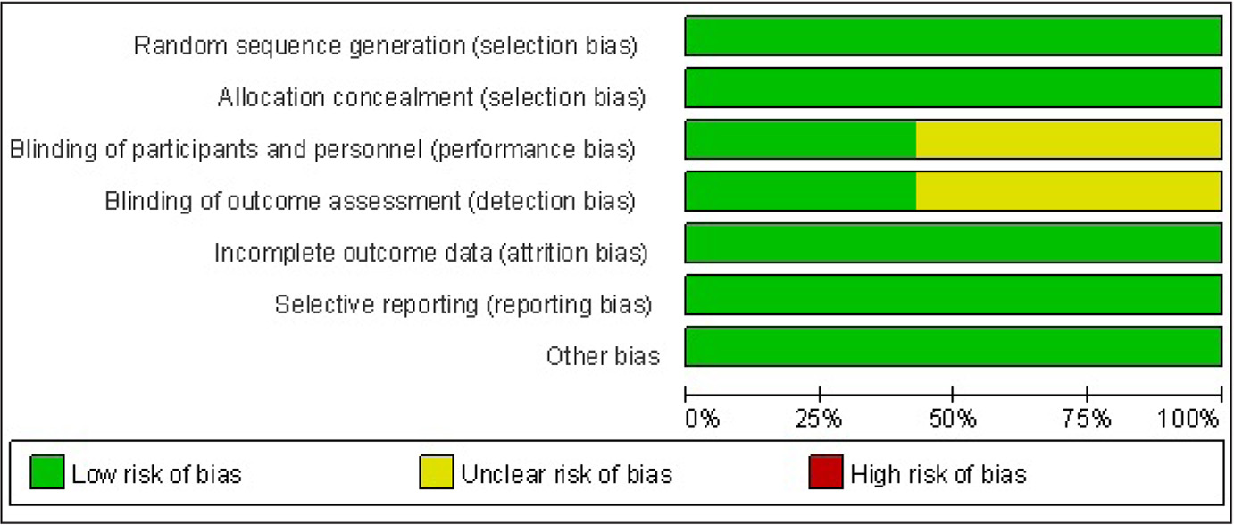 Risk of bias. The risk of bias in each item is presented as percentages across all included studies.