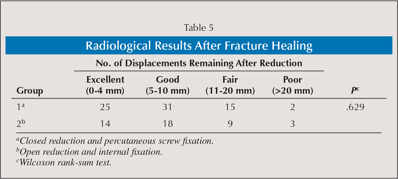 Radiological Results After Fracture Healing