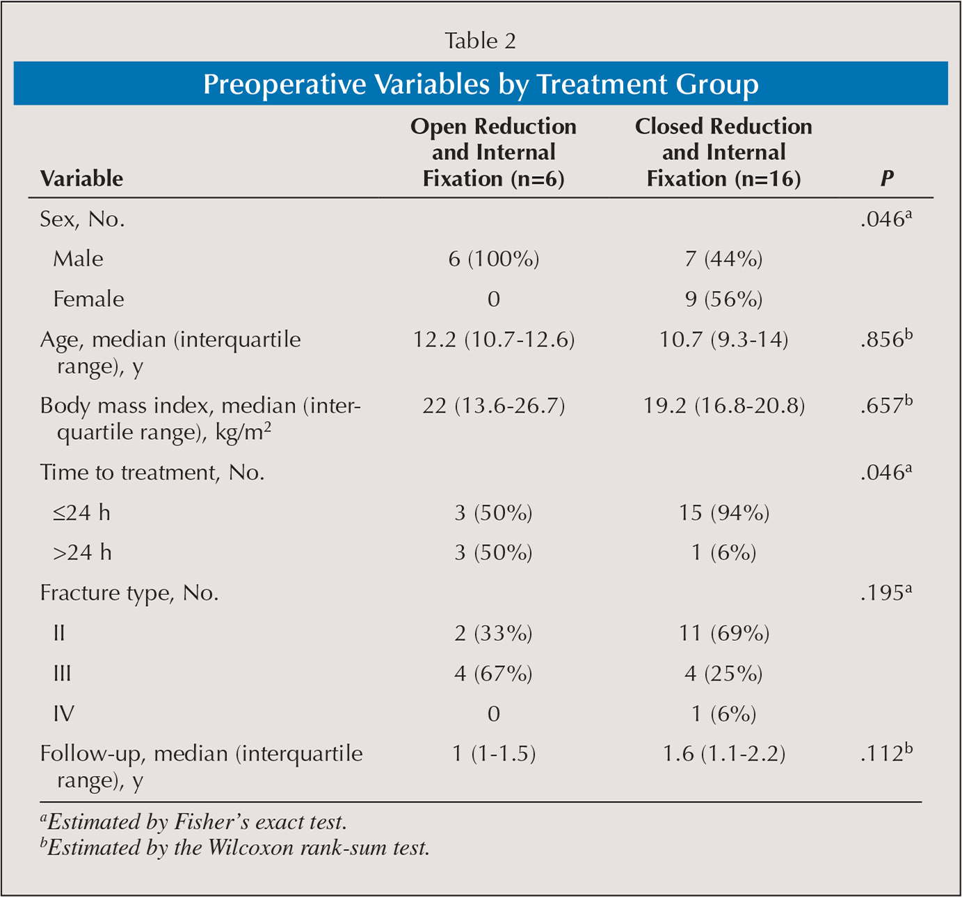 Preoperative Variables by Treatment Group