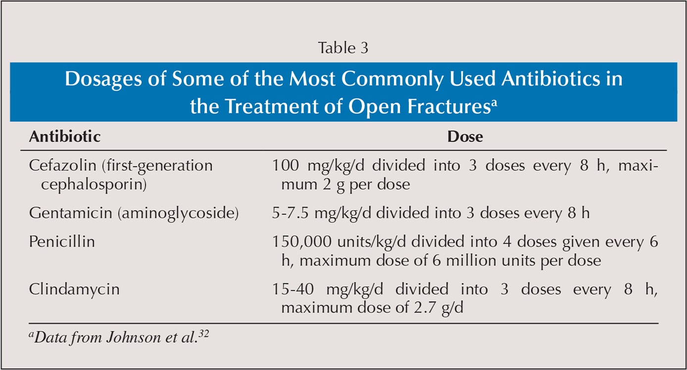 Dosages of Some of the Most Commonly Used Antibiotics in the Treatment of Open Fracturesa