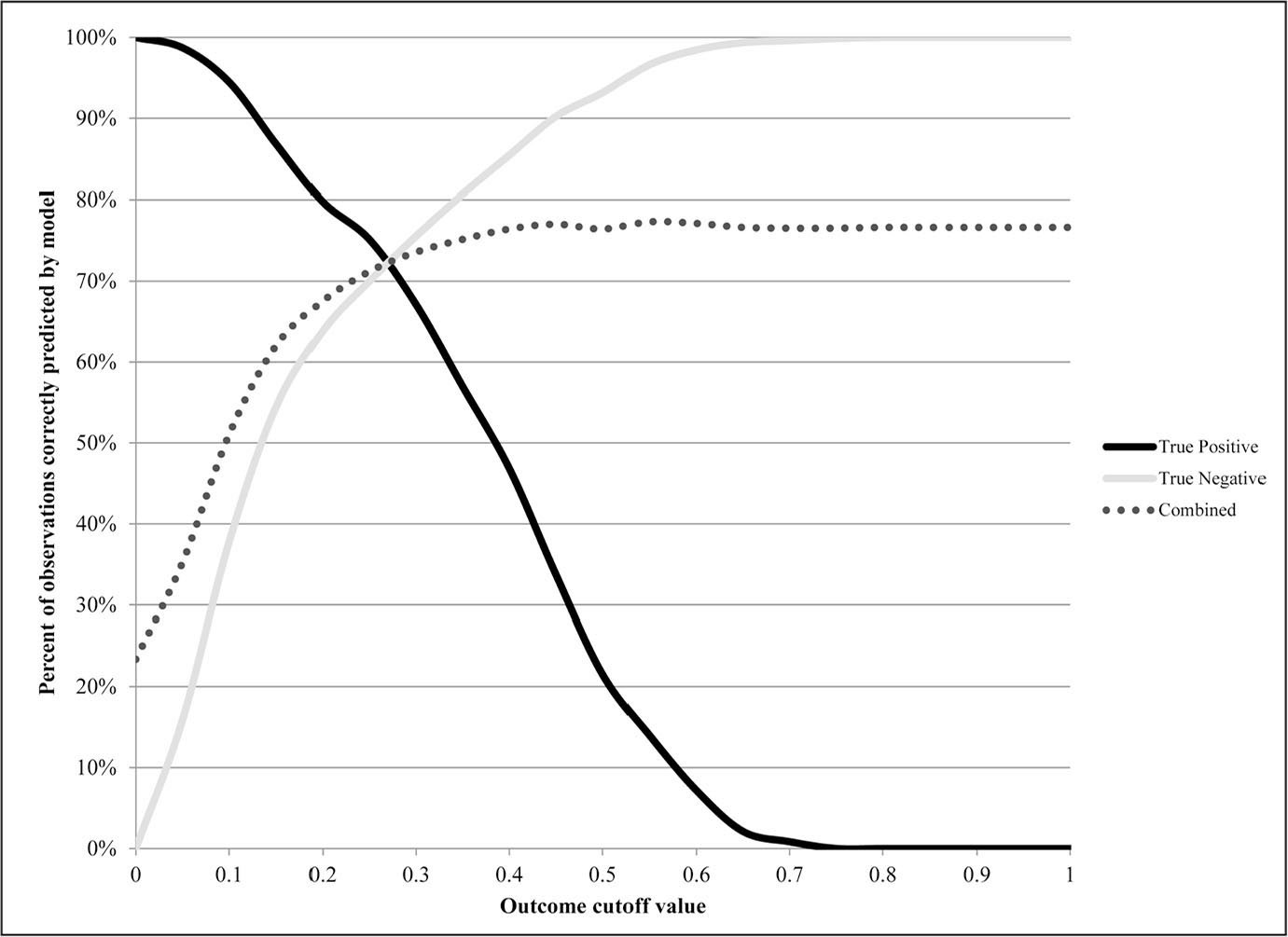 Predictive ability of the function derived from the multivariate logistic regression model compared with actual observations in the study at all outcome cutoff values. The best overall predictive performance was achieved with a return to work outcome cutoff value of 0.55, where 1=will return to work and 0=will not return to work. At and above this value, the model accurately predicted subjects who would not return to work at a rate greater than 96%.