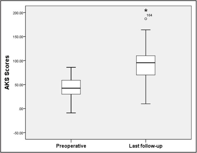 Pre- and postoperative American Knee Society (AKS) scores. The asterisk indicates a significant difference between the 2 groups.