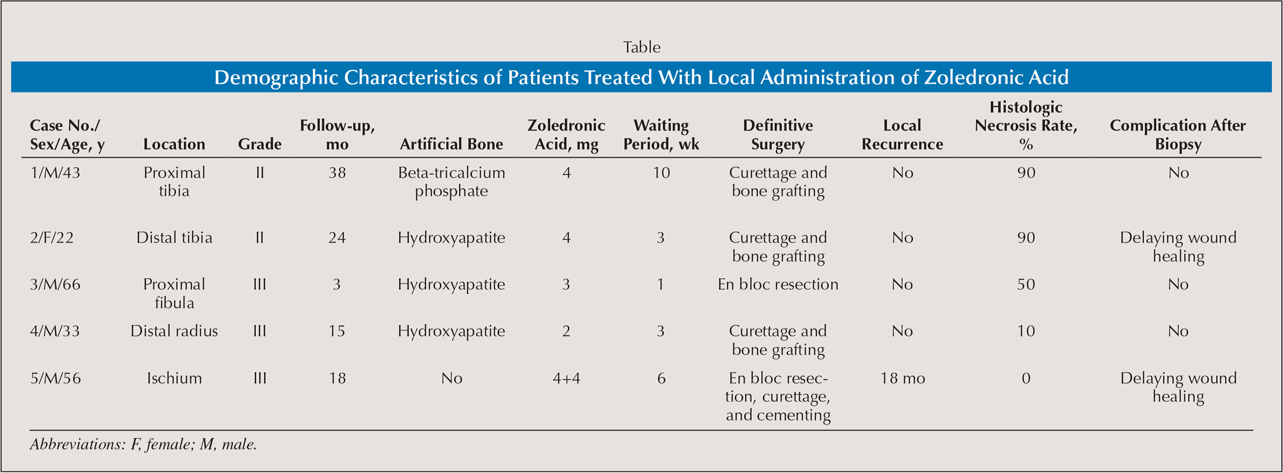 Demographic Characteristics of Patients Treated With Local Administration of Zoledronic Acid