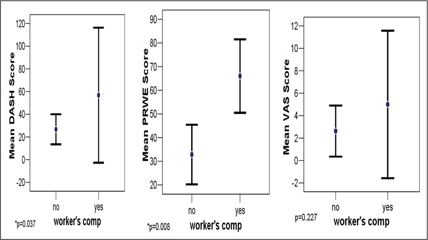 Subjective outcome scores at 28-month follow-up of patients treated with ulnar-shortening osteotomy using the Trimed dynamic compression plate (Valencia, California) were differentiated on patient variables: smoking status, preoperative laboring status, and workers' compensation status. Among the examined patient variables, significant differences were observed in the Patient-Rated Wrist Evaluation (PRWE) scores of patients with workers' compensation claims. Abbreviations: DASH, Disabilities of the Arm, Shoulder and Hand; VAS, visual analog scale.
