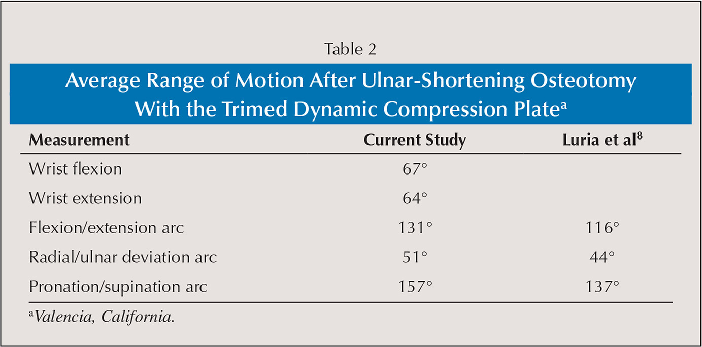 Average Range of Motion After Ulnar-Shortening Osteotomy With the Trimed Dynamic Compression Platea