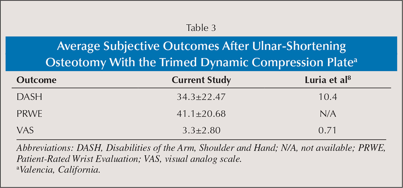 Average Subjective Outcomes After Ulnar-Shortening Osteotomy With the Trimed Dynamic Compression Platea