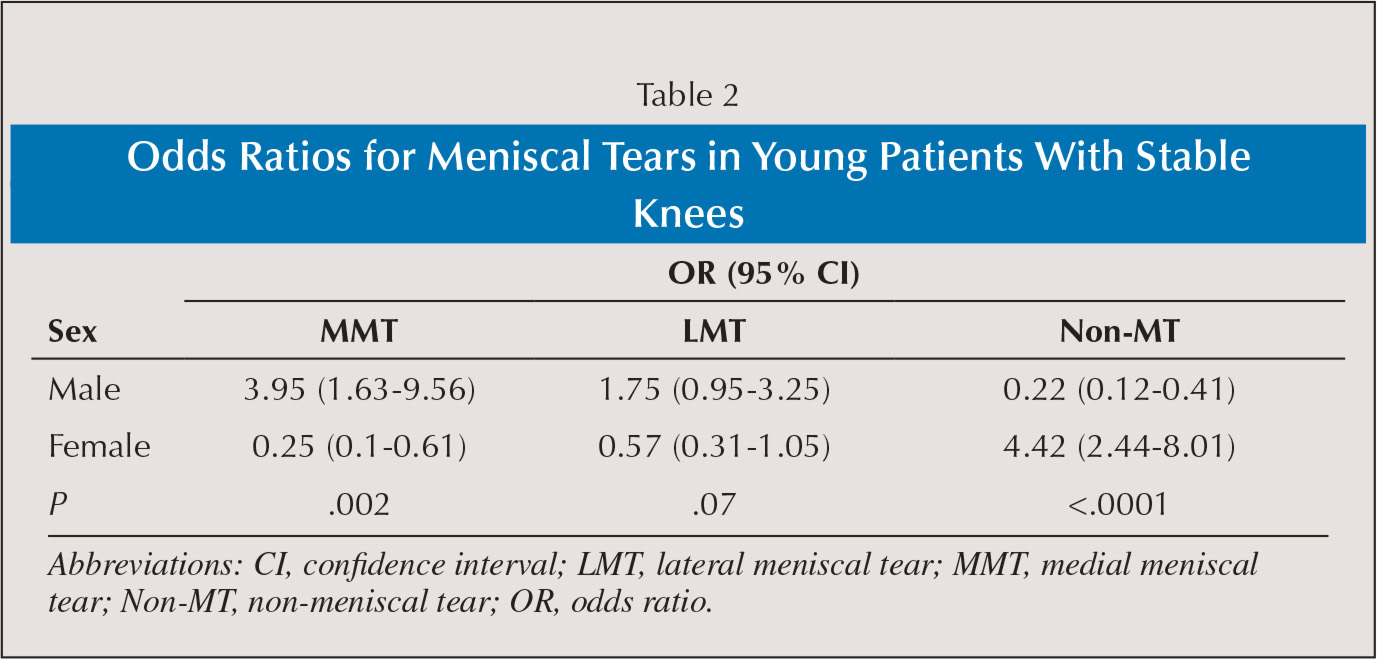 Odds Ratios for Meniscal Tears in Young Patients With Stable Knees