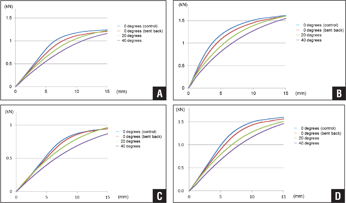 Load vs total displacement curve of 6.0-mm titanium alloy rod (A), 6.0-mm cobalt-chromium alloy rod (B), 5.5-mm titanium alloy rod (C), and 6.35-mm titanium alloy rod (D).