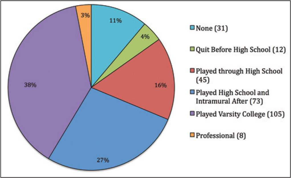 Survey respondents indicated their self-reported levels of athletic participation. Eighty-four percent of respondents participated in athletics competitively in high school and/or beyond. Percentages do not sum to 100 because of rounding error.