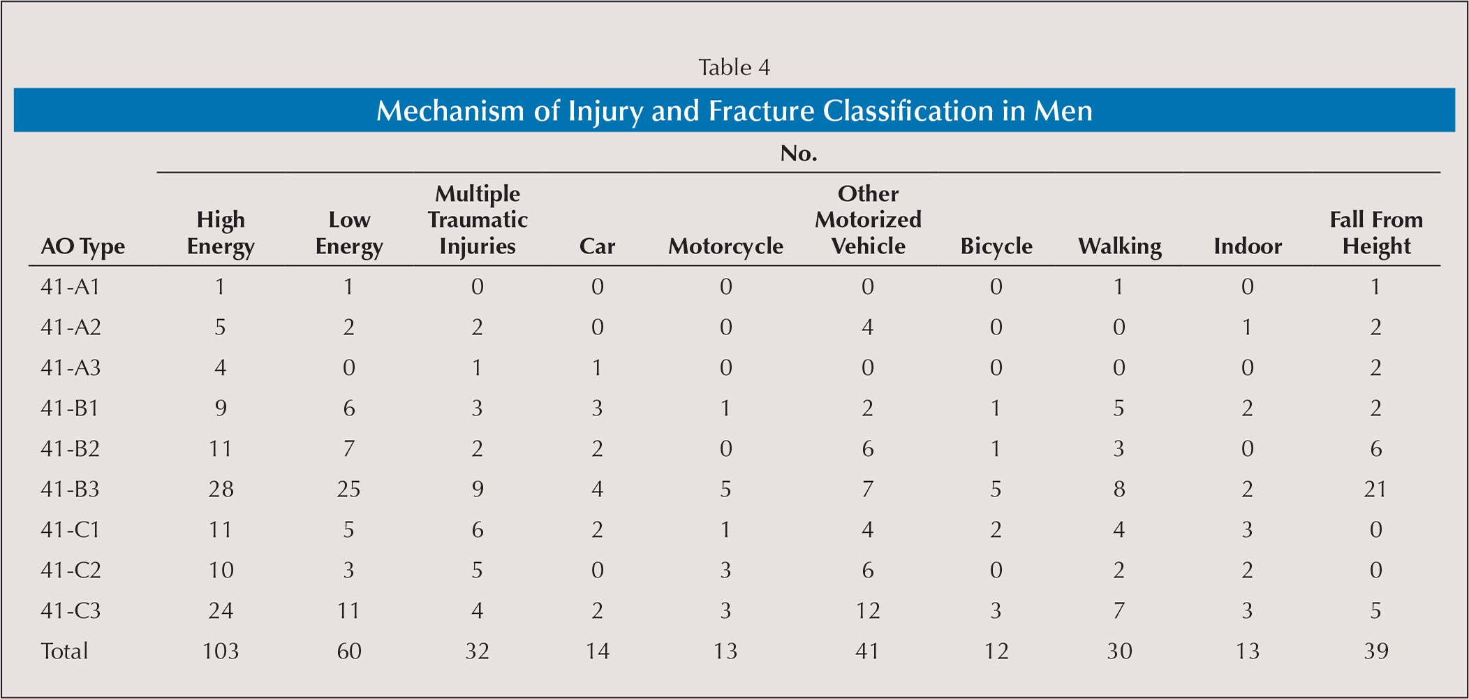 Mechanism of Injury and Fracture Classification in Men