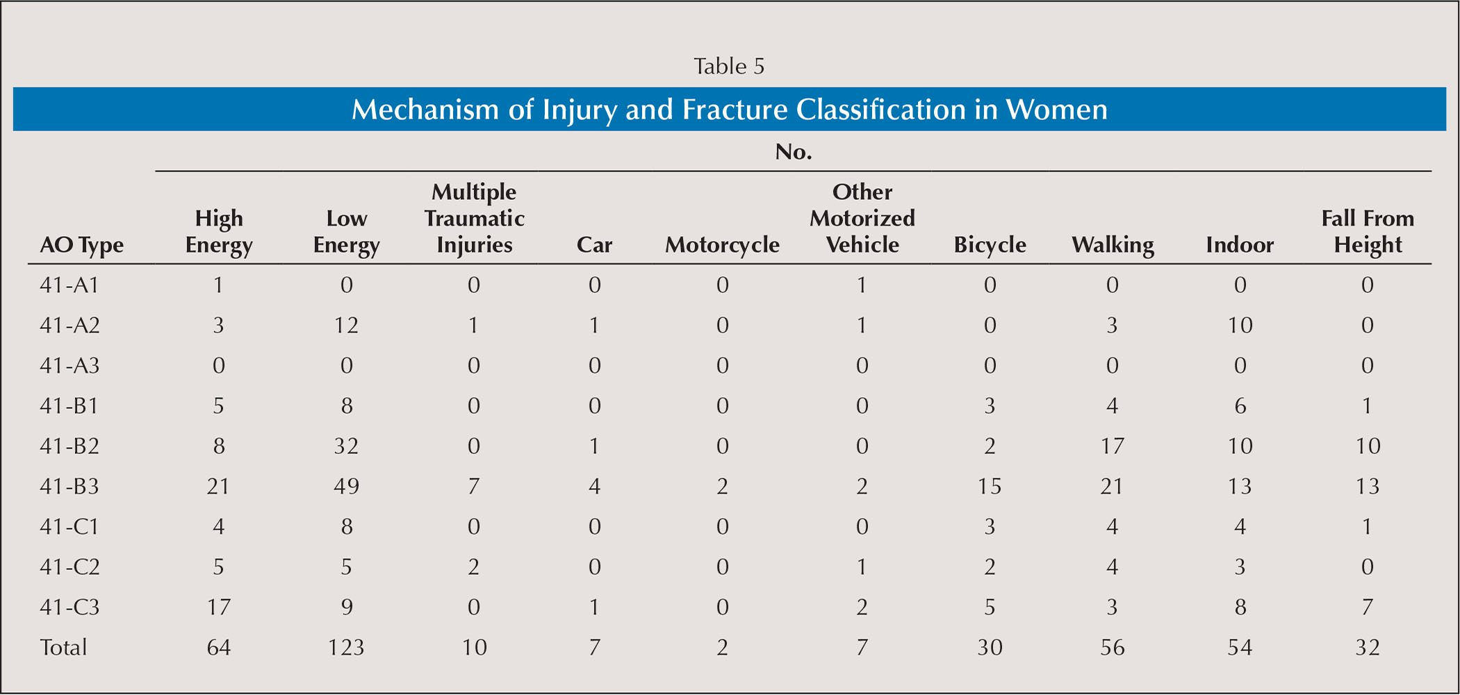 Mechanism of Injury and Fracture Classification in Women