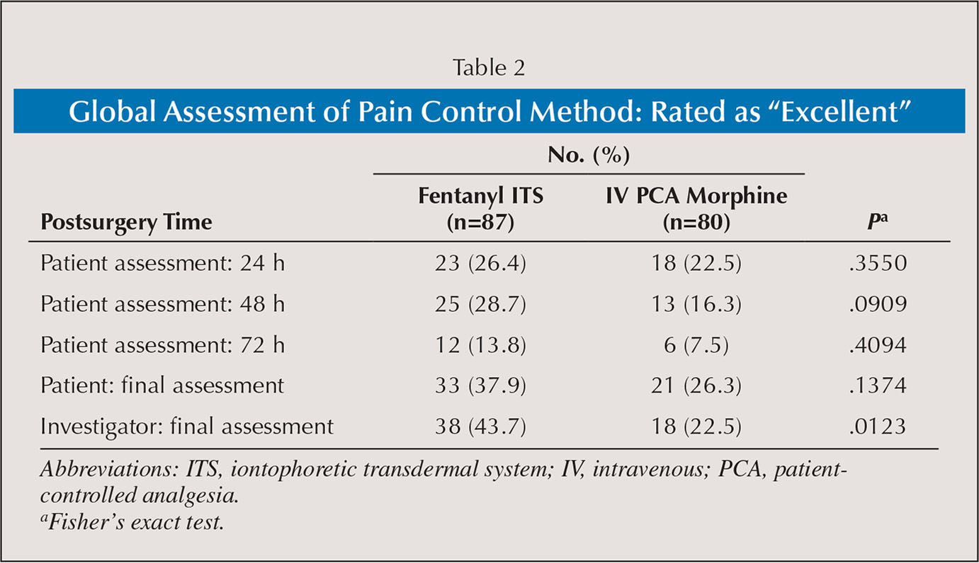 "Global Assessment of Pain Control Method: Rated as ""Excellent"""