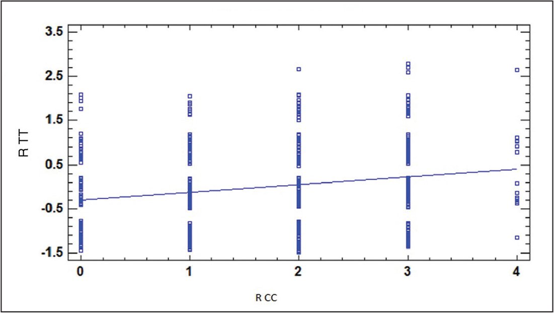 Linear regression of right tibiotalar (R TT) vs right calcaneocuboid (R CC) osteoarthritis, corrected for age, sex, and race.