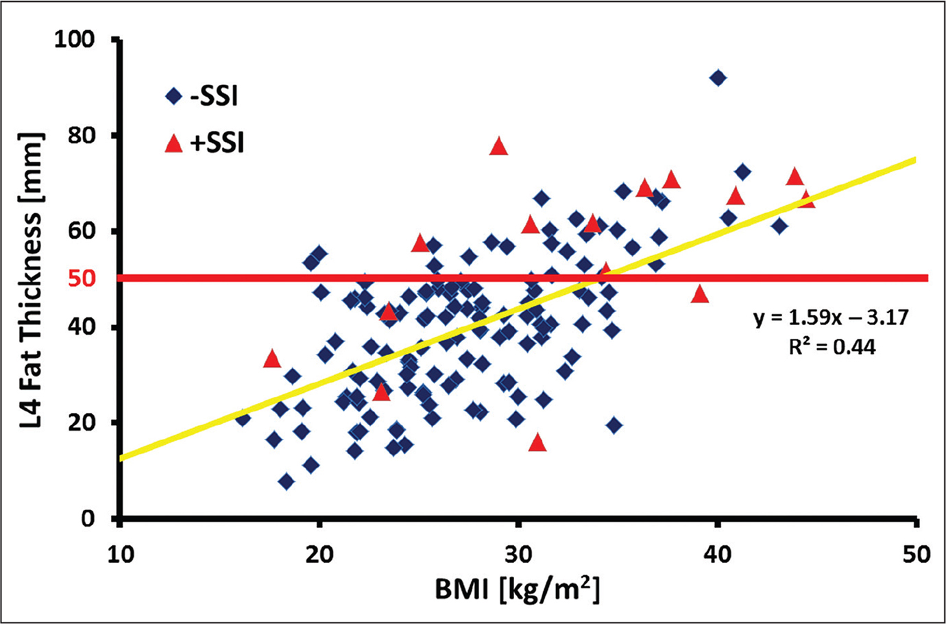 Scatter plot distribution of L4 fat thickness and body mass index (BMI) for the study cohort. Triangles indicate those with surgical site infection (+SSI), and diamonds indicate those without surgical site infection (-SSI). Those with fat thickness greater than 50 mm at L4 had a 4-fold increase in the odds of SSI compared with those with fat thickness less than 50 mm. Moderate correlation was observed between L4 fat thickness and BMI.