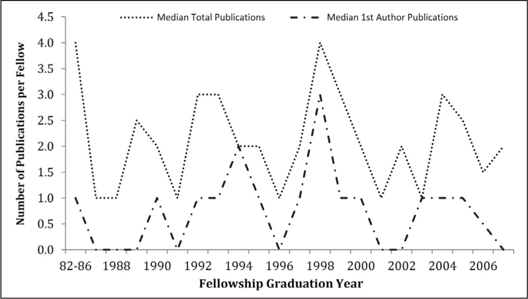 how to find number of publications per year