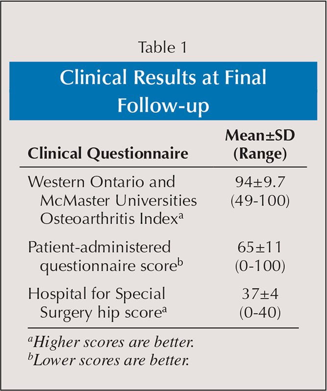 Clinical Results at Final Follow-up