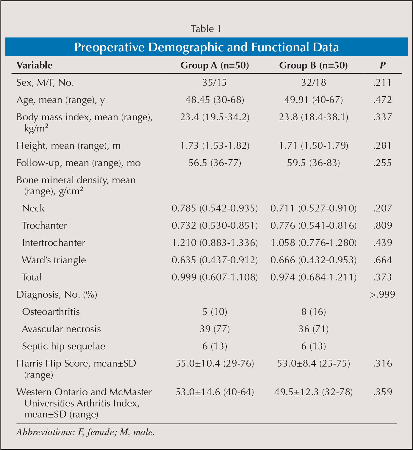 Preoperative Demographic and Functional Data