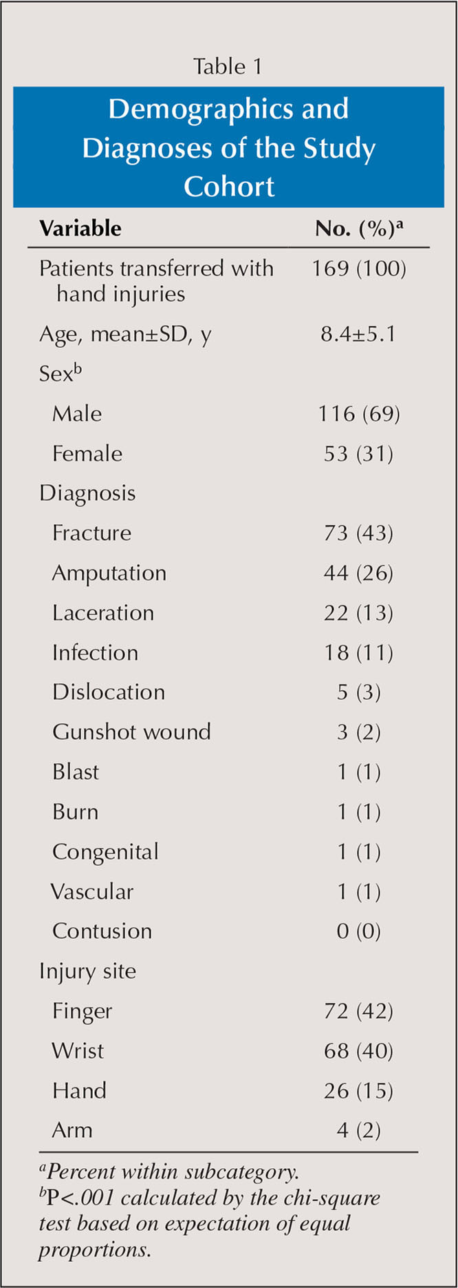 Demographics and Diagnoses of the Study Cohort