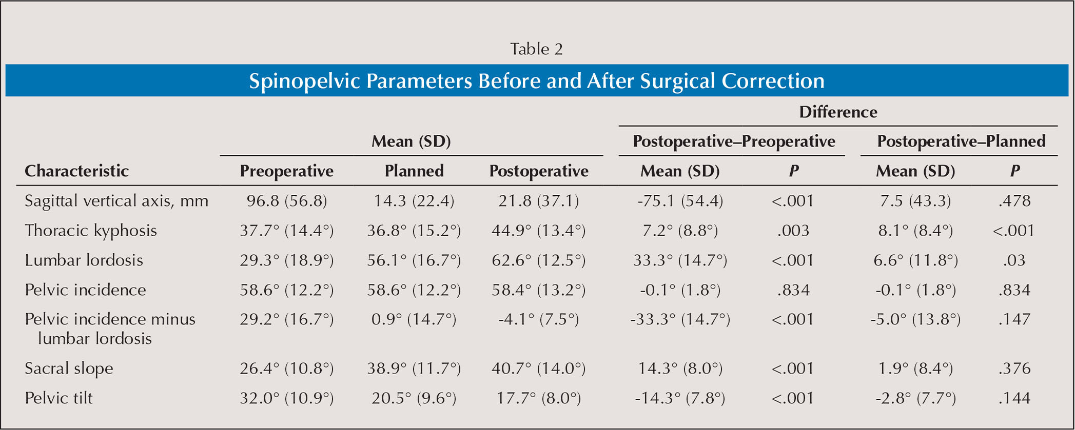 Spinopelvic Parameters Before and After Surgical Correction