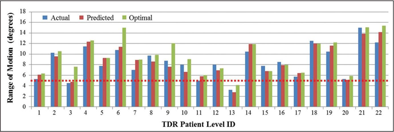 Comparison of actual, predicted, and optimal range of motion for the patient cohort. The dashed red line indicates 5° total range of motion and was used as the minimum acceptable to consider total disk replacement (TDR) surgery. Abbreviation: ID, identification.