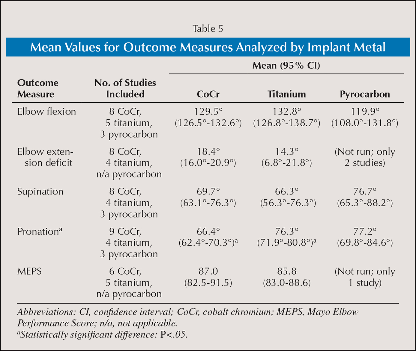 Mean Values for Outcome Measures Analyzed by Implant Metal