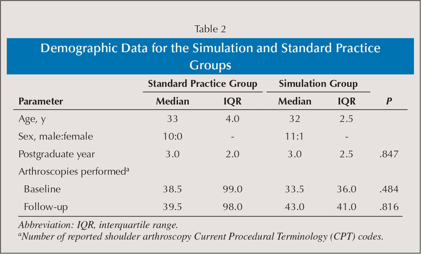 Demographic Data for the Simulation and Standard Practice Groups