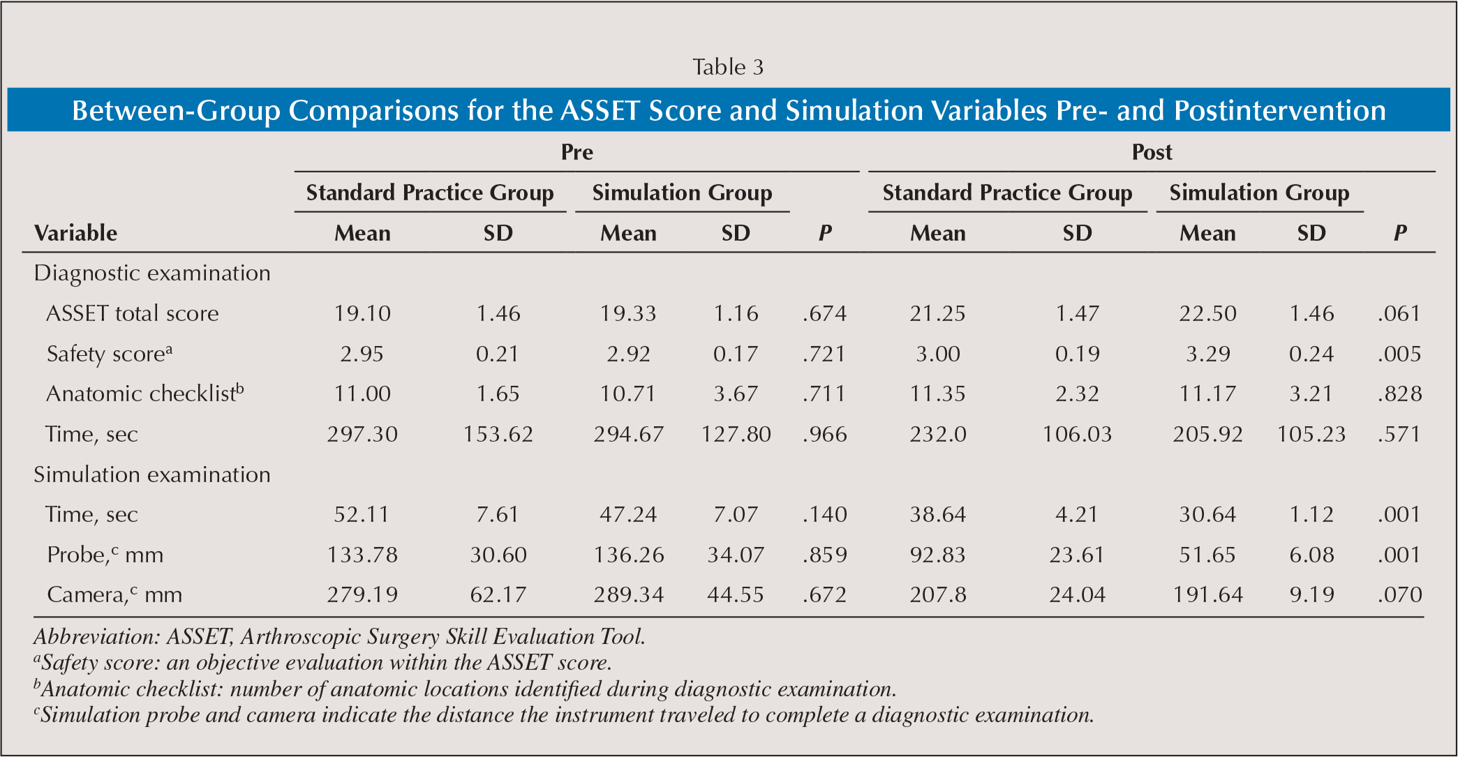 Between-Group Comparisons for the ASSET Score and Simulation Variables Pre- and Postintervention