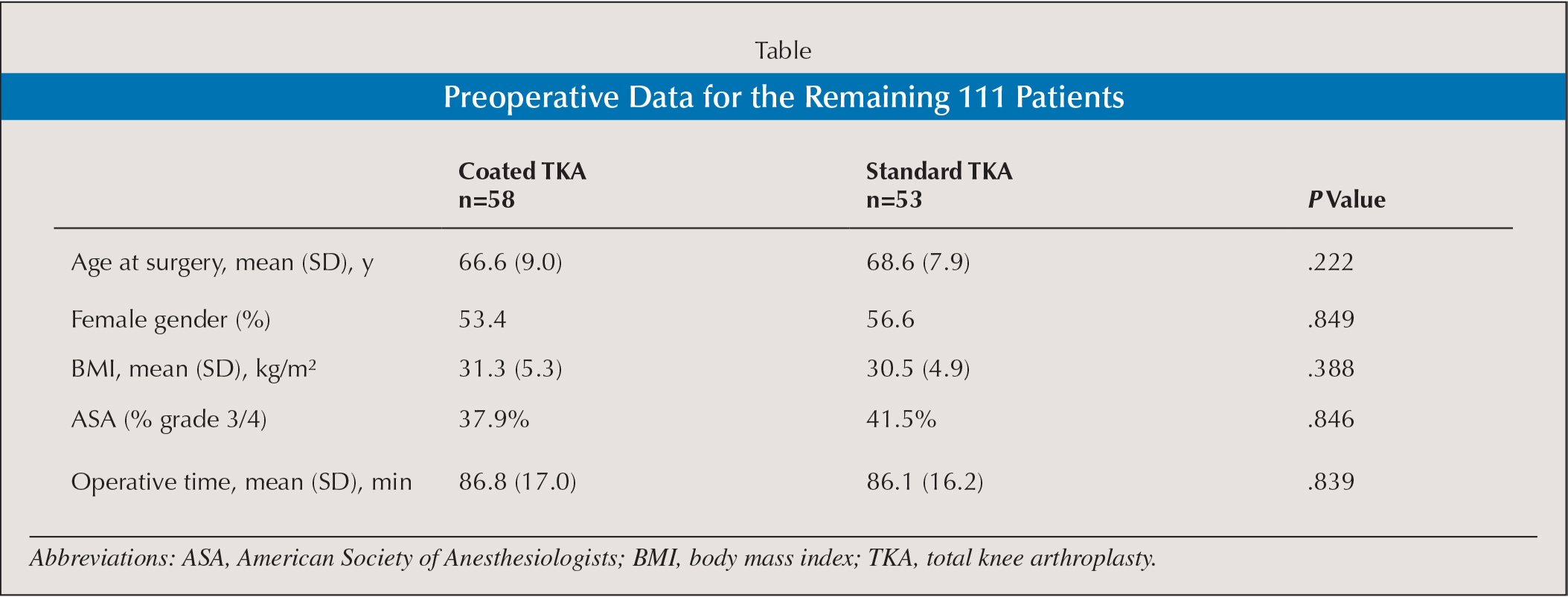 Preoperative Data for the Remaining 111 Patients