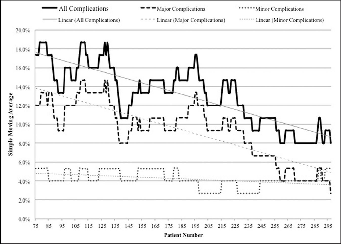 Simple moving average of all major and minor complications after reverse shoulder arthroplasty using a lag of the last 75 reverse shoulder arthroplasty procedures performed.