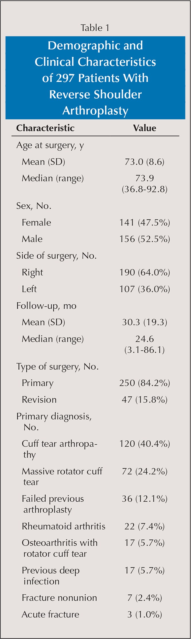 Demographic and Clinical Characteristics of 297 Patients With Reverse Shoulder Arthroplasty