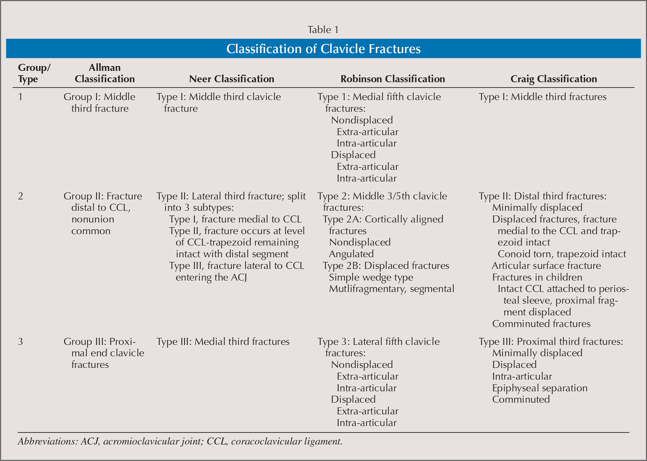 Classification of Clavicle Fractures