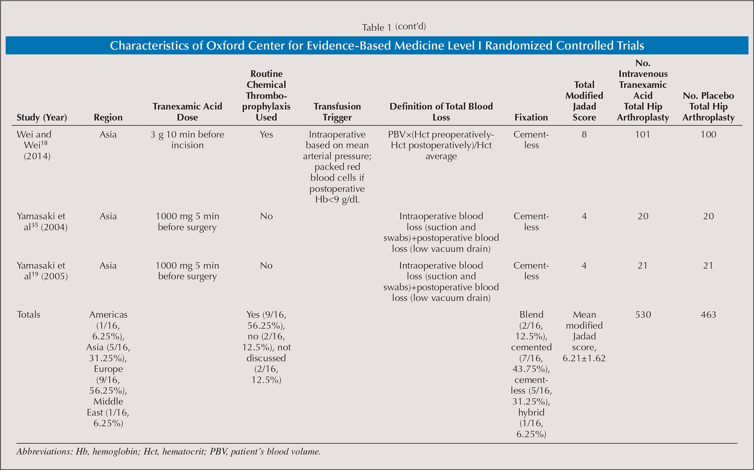 Characteristics of Oxford Center for Evidence-Based Medicine Level I Randomized Controlled Trials