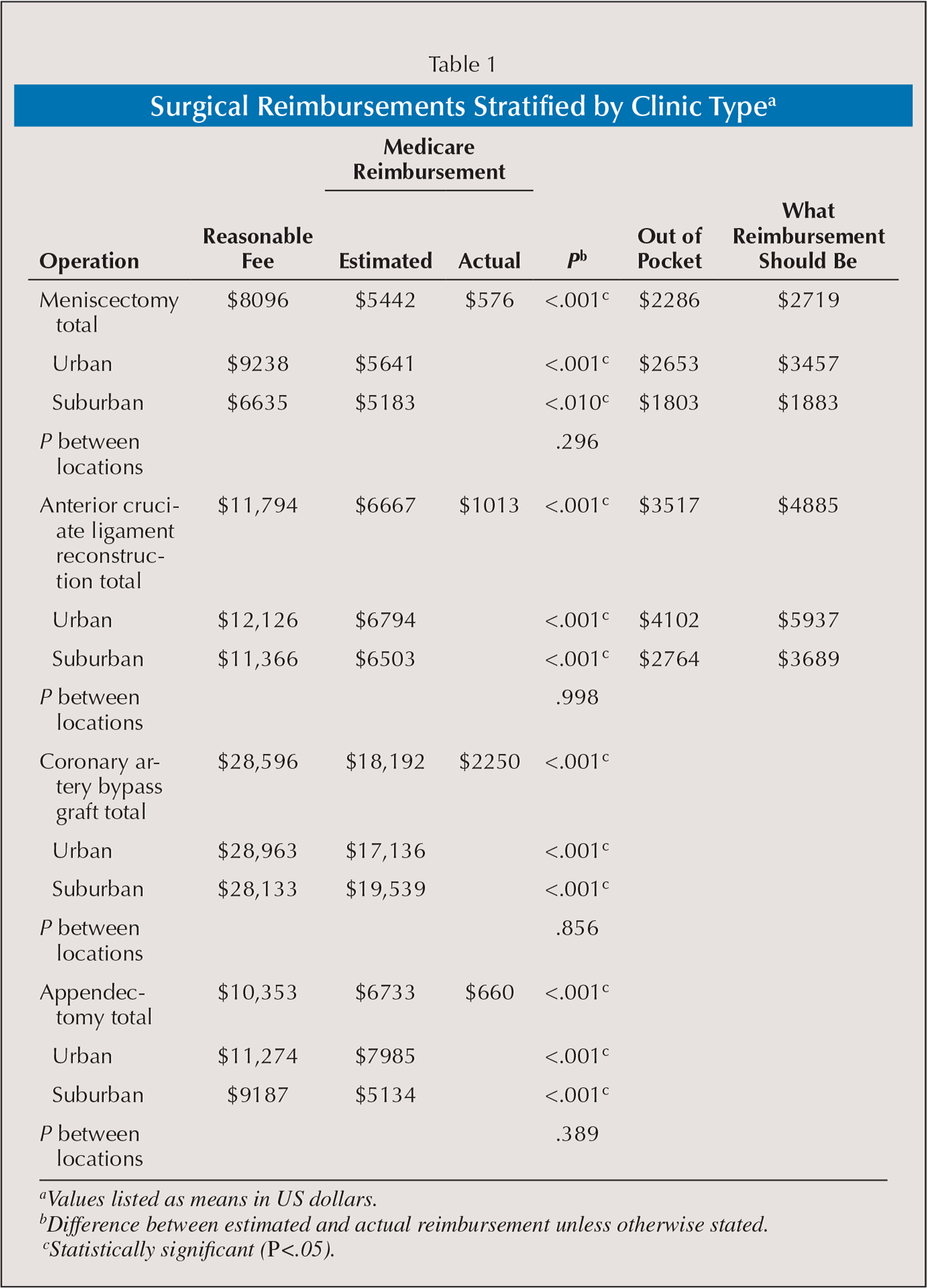 Surgical Reimbursements Stratified by Clinic Typea