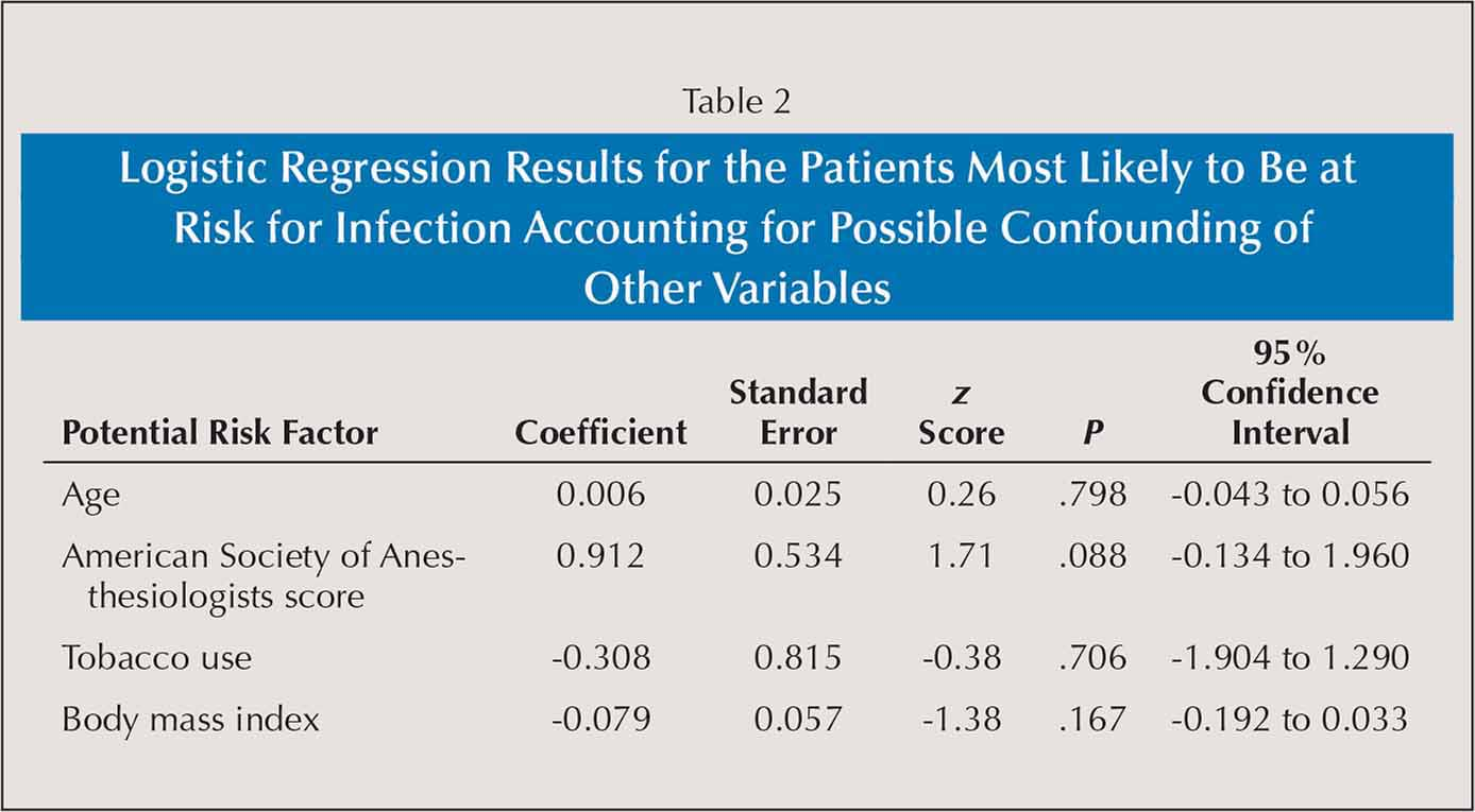 Logistic Regression Results for the Patients Most Likely to Be at Risk for Infection Accounting for Possible Confounding of Other Variables