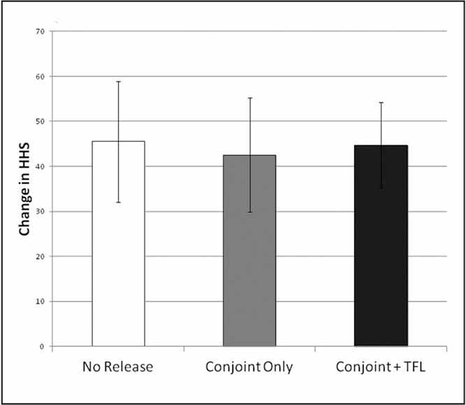 Bar graph of change in Harris Hip Score (HHS) in patients who had no conjoint release, conjoint release only, or conjoint and tensor fascia lata (TFL) release.