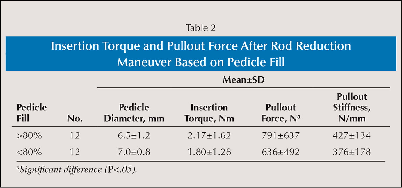 Insertion Torque and Pullout Force After Rod Reduction Maneuver Based on Pedicle Fill