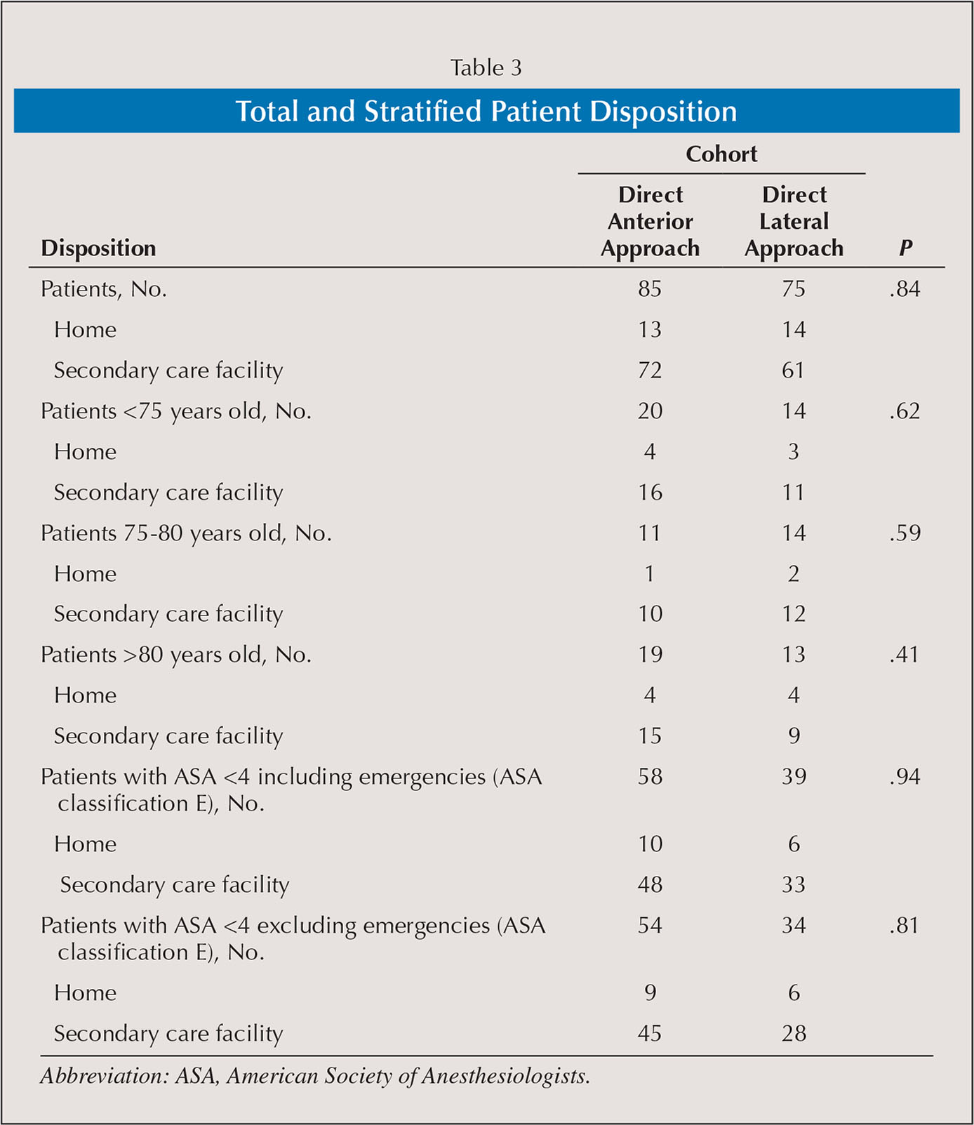 Total and Stratified Patient Disposition
