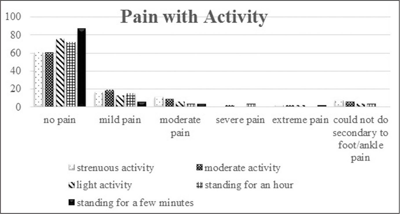 Self-reported pain level during activities for patients in both immobilization and shoe modification groups. Strenuous activity was defined as heavy physical work, skiing, and tennis. Moderate activity was defined as moderate physical work, jogging, and running. Light activity was defined as walking, housework, and yardwork.