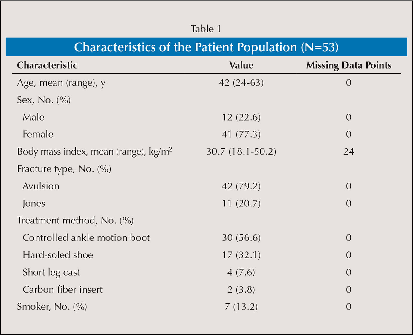 Characteristics of the Patient Population (N=53)