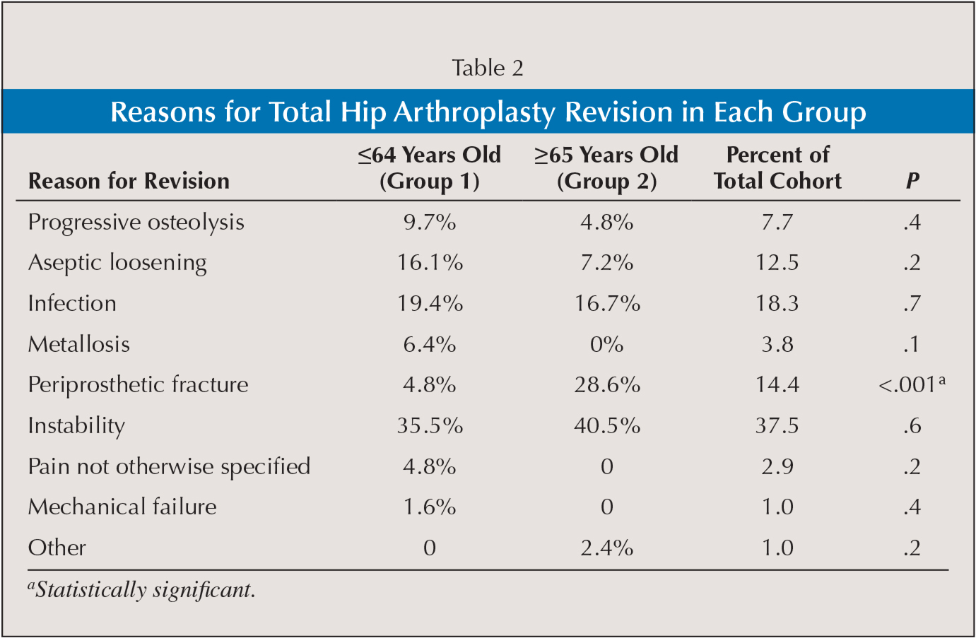 Reasons for Total Hip Arthroplasty Revision in Each Group