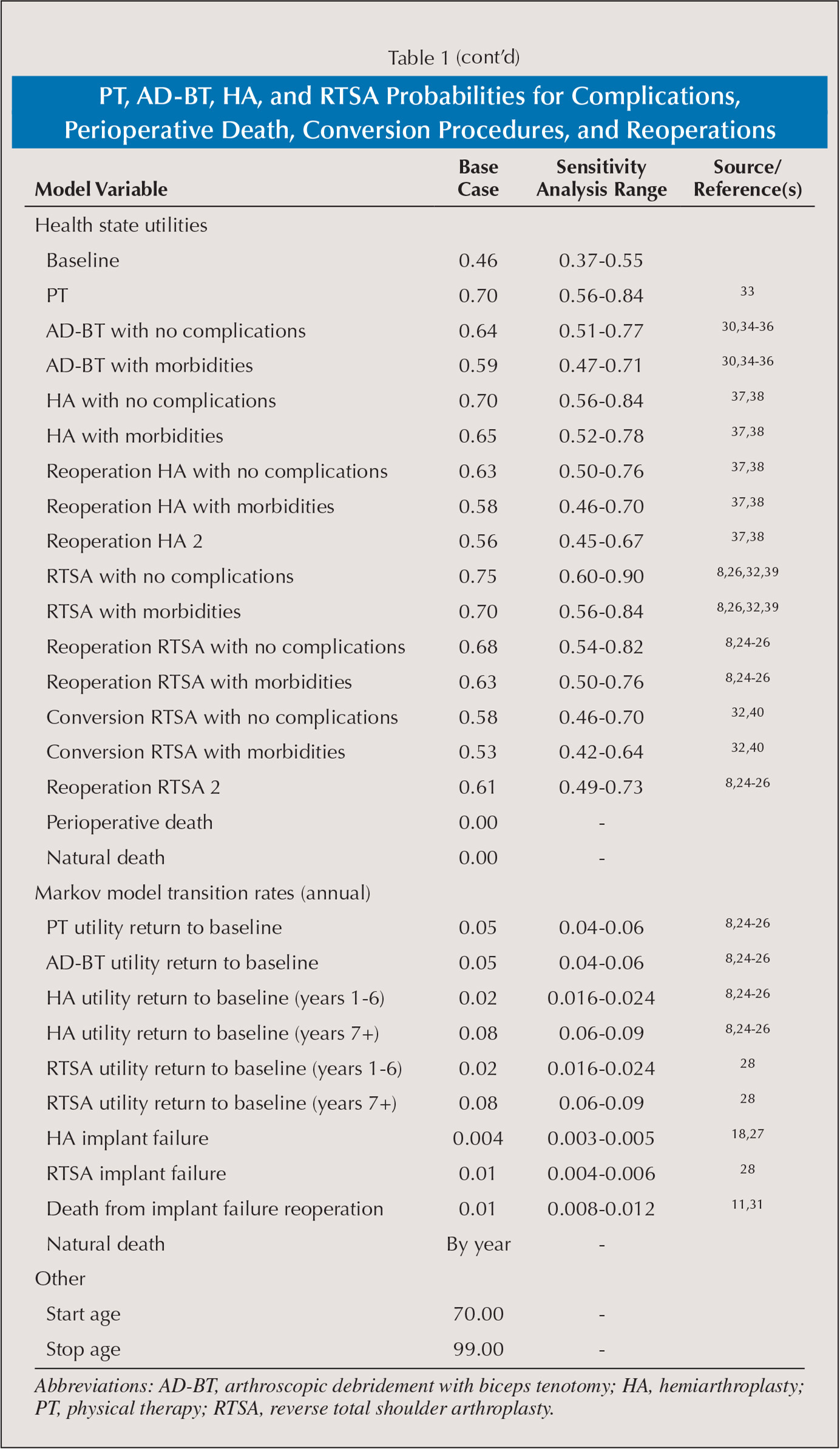 PT, AD-BT, HA, and RTSA Probabilities for Complications, Perioperative Death, Conversion Procedures, and Reoperations